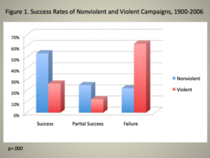 Chenoweth graph showing efficacy of nonviolent community action